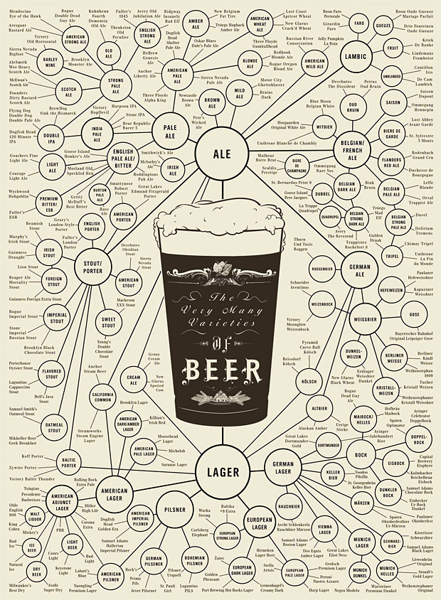 The Very Many Varieties of Beer Poster at werd.com