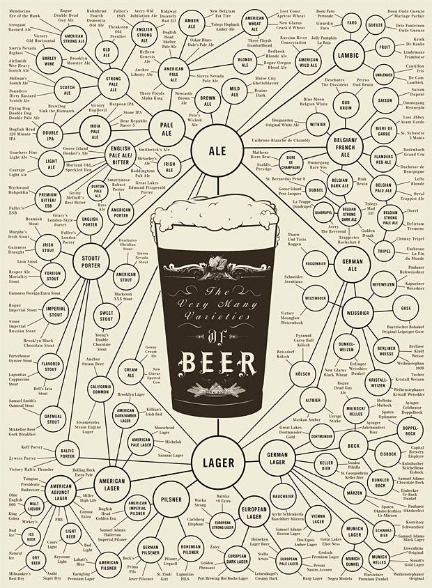 The Very Many Varieties of Beer Poster at werd.com